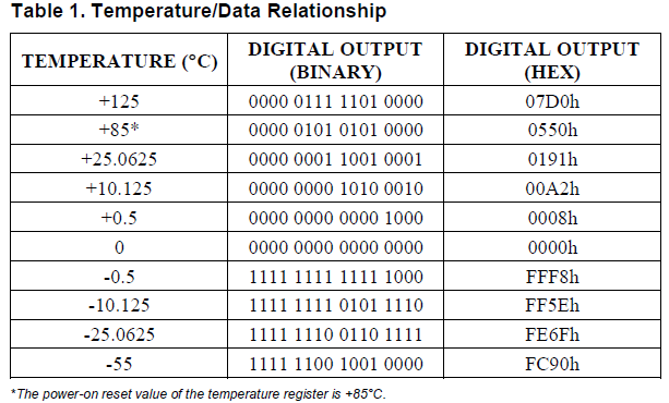 DS18B20_table1