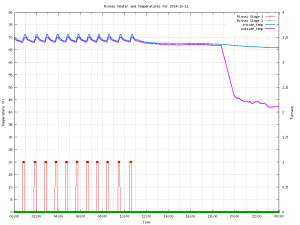 ROOM TEMP lowered during day, OUT temp. sensor moved outside